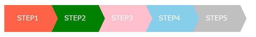 繋がったタイプのステップ表示