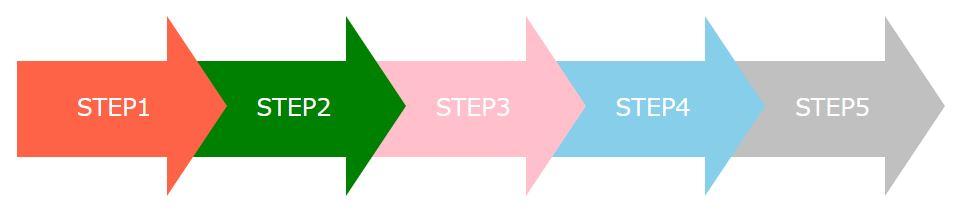 矢印が繋がったステップ表示